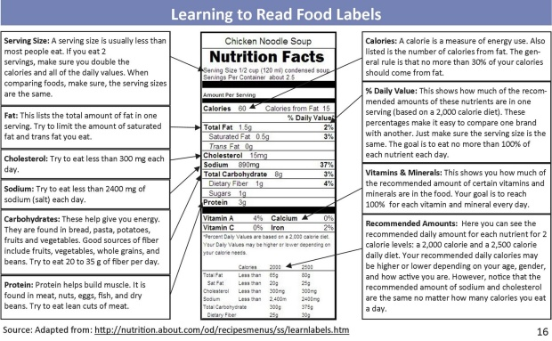 Learning-to-Read-Food-Labels.jpg